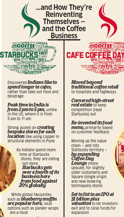 How Starbucks and Cafe Coffee Day are squaring up for control of India's coffee retailing market