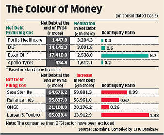 Debt piled up on India Inc in FY14; improving market sentiment may revive  fund-raising via equity