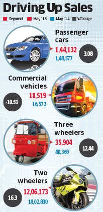 Car sales jump back into positive territory in May; companies plan 20 launches in coming months