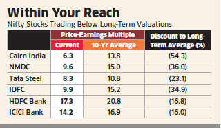 Several Nifty companies trading 10-53% below their 10-year average valuations