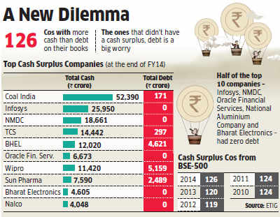 BSE 500 companies like Sun Pharma, Wipro and others sit on a cash pile with no avenues to invest