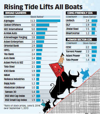 Market boom not led by Modi's supposed cronies; mid & small caps rise the most