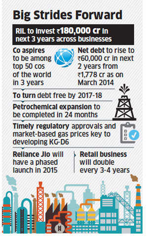 Reliance Industries aims to be among global top 50 in 3 years; investments worth Rs 1,80,000 crore lined up across businesses