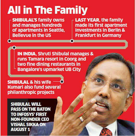 Infosys CEO SD Shibulal owns 700+ apartments in Seattle; now buying in Berlin, Frankfurt