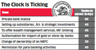 RBI fixes timelines for regulatory approvals