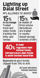 Pension, gratuity & PFs may get to invest big chunk in equity & debt MFs