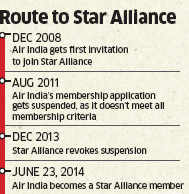 Air India enters Star Alliance, expects revenue to up by 5%