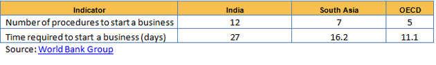 Unleashing entrepreneurship in India 2.0: Part I