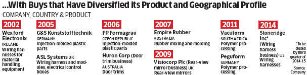 How VC  Sehgal-led Motherson Sumi could manage 11 acquisitions in 12 years
