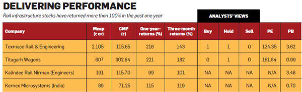 Rail Budget 2014: Is it time to sell or buy railway infrastructure stocks?