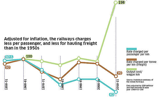 Rail Budget 2014: Hiking fares alone won't suffice; invest in infra, focus on project completion