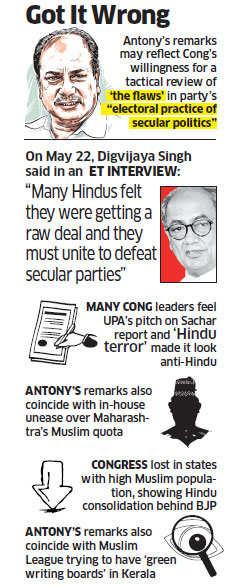 Congress revisiting religion & votes, signals AK Antony