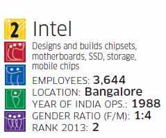 Best companies to work for 2014: Intel believes in providing staff with challenging work environment