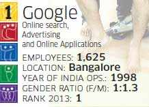 Best companies to work for 2014: What ensures Googlers are always on cloud nine