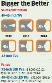 Television sets above 40 inches poised to become the largest selling by value nationally