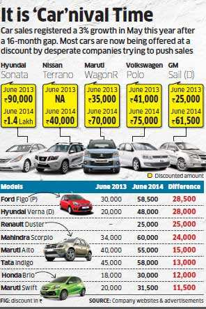 After hatchbacks and sedans, SUVs like Duster  and Terrano come up with attractive offers to woo customers