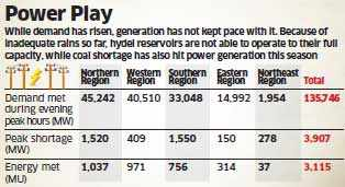 Power demand jumps 8,000 Mw, results in electricity prices doubling to Rs 5/unit