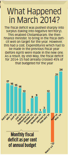 High fiscal deficit: What did Chidambaram do to leave FM Jaitley with half empty coffers?