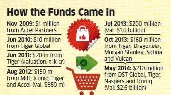 E-tailer Flipkart in talks to raise $500 mn for likely US listing next year; GIC & T Rowe Price keen on investing