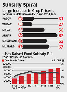 Economic Survey 2014: Govt has an agenda to liberalise agricultural markets, look at ways to cut subsidies