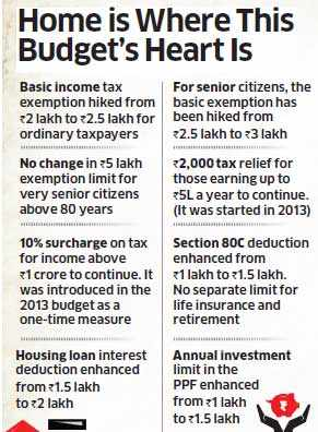 Budget 2014: Tax incentives on home loans to ensure housing for all