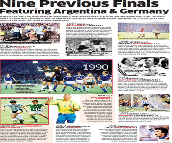 Nine previous finals featuring Argentina and Germany