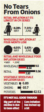 Inflation drops for the month of June, but weak monsoon may play spoilsport