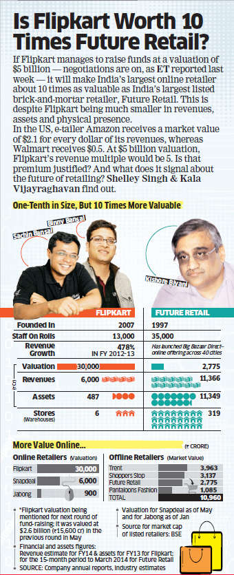 Sachin and Binny Bansal's Flipkart worth 10 times Kishore Biyani's Future Retail?