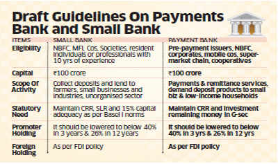 Major reforms on the cards: RBI may allow telecom companies, NBFCs to set up banks