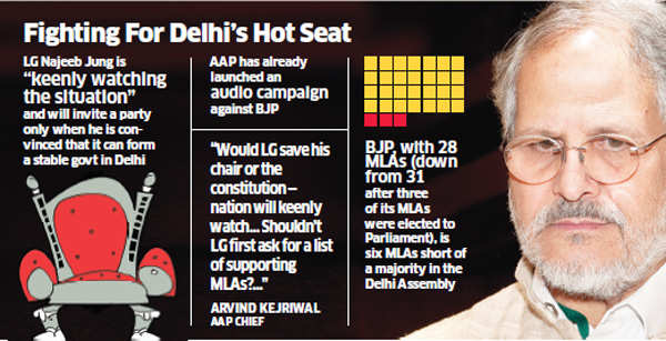 Delhi Lt. Governor Najeeb Jung feels the heat as BJP, AAP trade charges