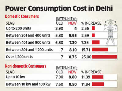 Power rates in Delhi to rise by 2.5% to 25% for various levels of consumption