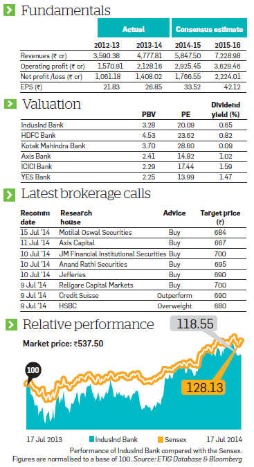 IndusInd Bank: Rise in retail loan & improved NIM to help it grow further