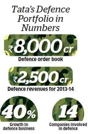 Comprehensive defence portfolio: Tatas set to grab opportunity that arises from hike in FDI limit