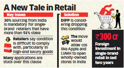 Government mulls scrapping 30% domestic sourcing clause for FDI in single-brand retail