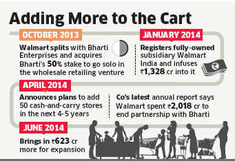 Walmart to expand network, brings in Rs 623 crore funds
