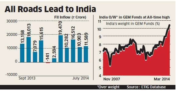 India shines the brightest in global emerging market universe