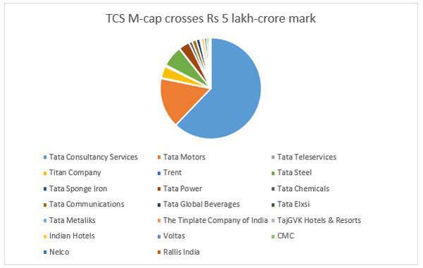 TCS market capitalisation shoots past Rs 5 lakh crore, larger than other Tata Group cos put together