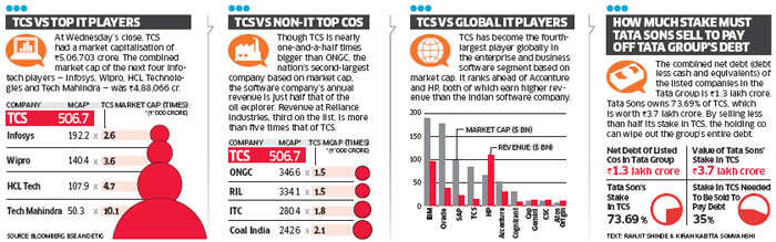 TCS crosses Rs5 lakh crore in market value, tops 4 nearest rivals