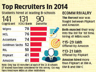 Campus hiring up by 36.5% as top recuiters back at B-schools