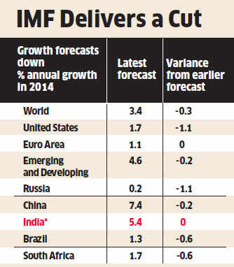 IMF retains India's growth target at 5.4%; all emerging economies see cut
