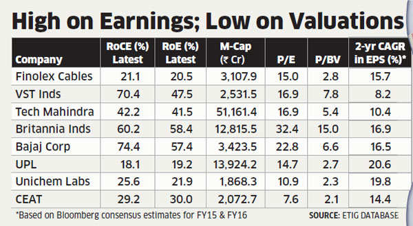 RoE, RoCE key measures of identifying right stocks on D-Street