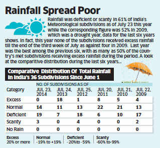 Monsoon weakens again; rainfall below normal in the past three days