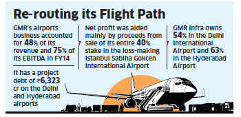 GMR Infrastructure plans to list airport business this year