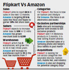 Flipkart vs Amazon: How customers will profit from the fight between Bezos and Bansals
