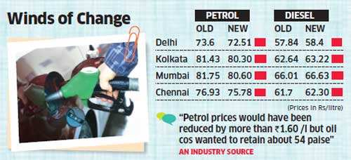 Petrol gets cheaper by Rs 1.09 per litre, diesel prices up by 56 paise