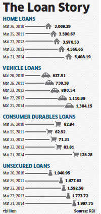 No joy for consumers: Car and home loans won't be cheaper