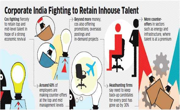 Corporate India fights to retain inhouse talent as business sentiment picks-up, counter-offers grow