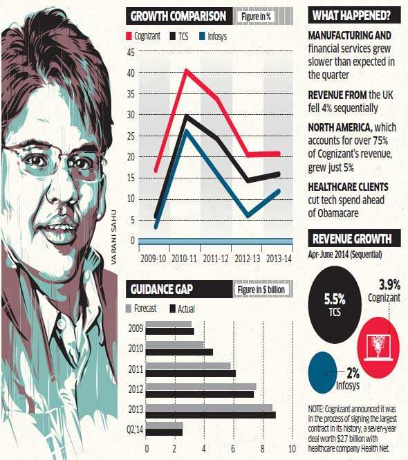 Cognizant cuts growth outlook; slowest in over five years