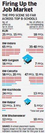 Pre-placement offers score high at top B-schools with a revival in job market