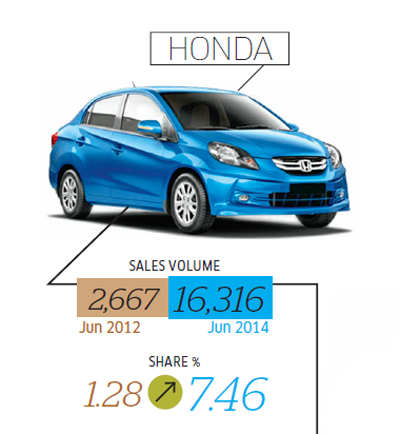 How the top eight carmakers fared in the past two years of agonizing auto sector slowdown